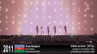Eurovision WINNERS 2000-2017 _ All Winners Compilation HD